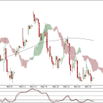 Nifty and Bank Nifty 90 min charts for 29 Mar 2012 Trading
