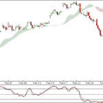 Nifty and Bank Nifty 90 min charts for 2nd Mar 2012 Trading