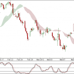 Nifty and Bank Nifty 90 min Trend update for Annual Budget 2012