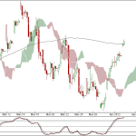 Nifty Weekly Charts and 90 min Trend Updates
