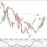 Nifty and Bank Nifty 90 min charts for 10th April 2012