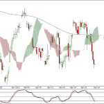 Nifty and Bank Nifty 90 min charts for 24 April 2012 Trading
