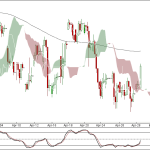 Nifty and Bank Nifty 90 min charts for 30 April 2012 Trading