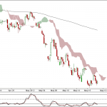 Nifty and Bank Nifty 90 min charts for 18 May 2012 Trading