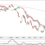 Nifty and Bank Nifty 90 min charts for 24 May 2012 Trading