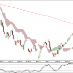 Nifty and Bank Nifty 90 min charts for 31st May 2012 Trading