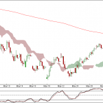 Nifty and Bank Nifty 90 min charts for 6th June 2012 Trading