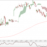 Nifty and Bank Nifty 90 min charts for 23rd July 2012 Trading