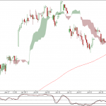 Nifty and Bank Nifty 90 min charts for 26 July 2012 Trading