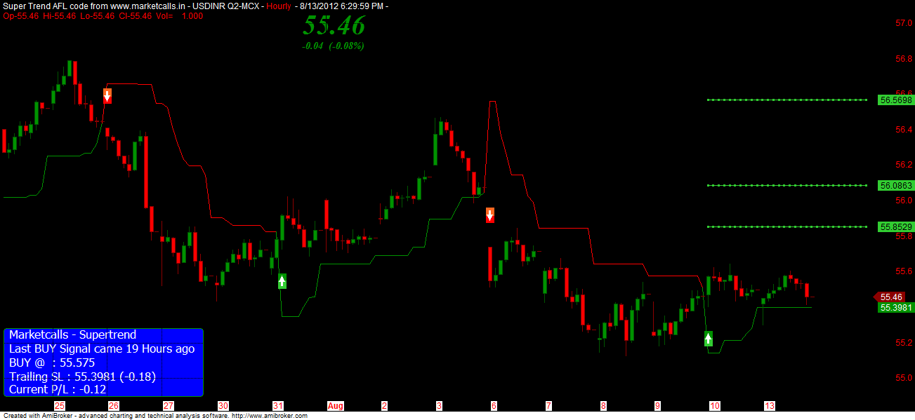 Usdinr trading strategy