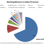 Where does the Indian Women Work?