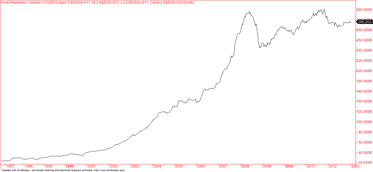 Forex reserves of usa