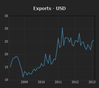 Exports - USD