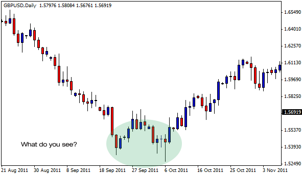 GBPUSD Daily Charts
