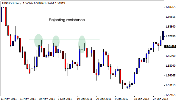 GBPUSD Rejecting Resistance
