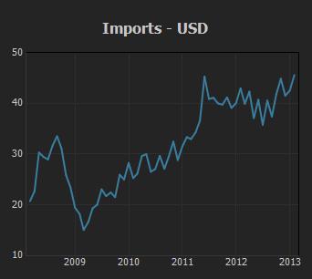 Imports USD