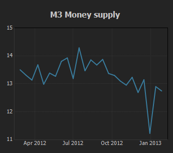 M3 Money Supply