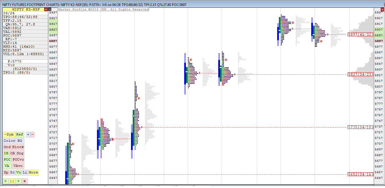 Nifty 500 Tick Charts and Daily Profile Chart Update for May Futures