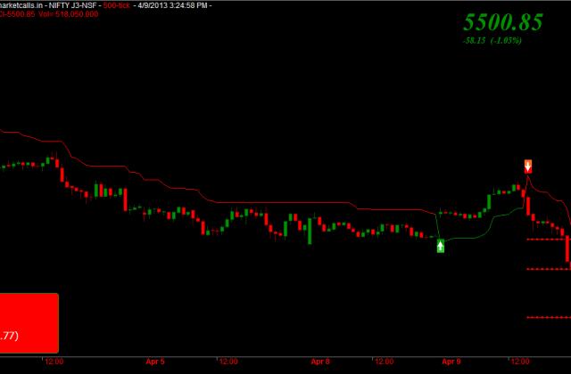 Nifty 500 Tick