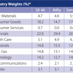 SX40 Index Weight Comparision with NSE and BSE