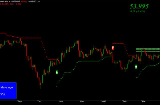 USDINR Spot Price