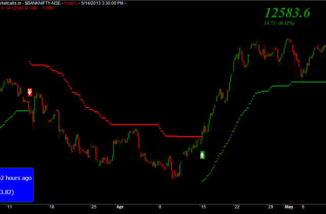 Bank Nifty Hourly Charts