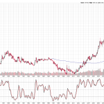 Will the Biggest ever mean reversion happens in Gold and Silver?