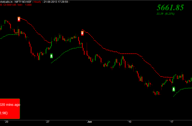 Nifty Futures Intratrend