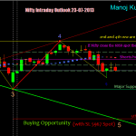 Nifty Intraday Outlook for 23-07-2013 with Wolfe Wave Study