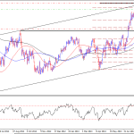 Crude Technical outlook –  reversal possible in coming days ?