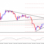 Gold Technical Analysis Report for 18th July 2013