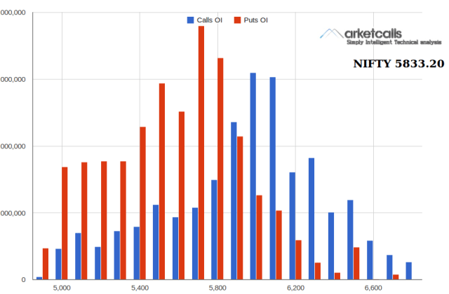Nifty Open Interest Overview