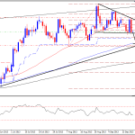 Bearish Crude Oil Technical – Short term overview