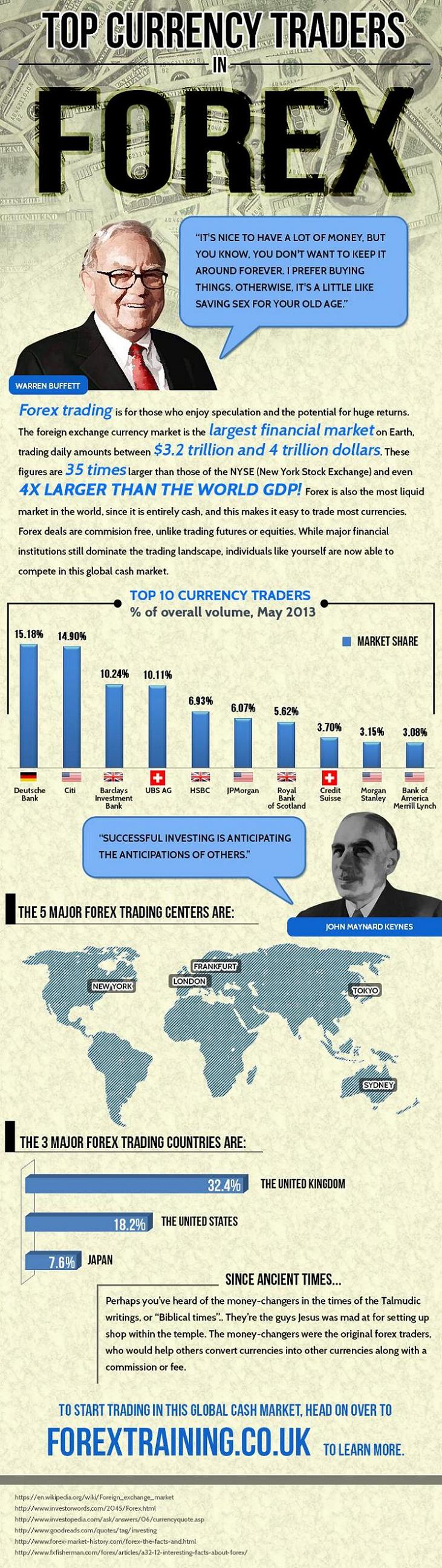 Top 10 forex trading sites