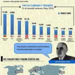 Top 10 Currency Traders in the world – Infographic