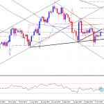 Gold face major hurdles ahead – Technical Outlook