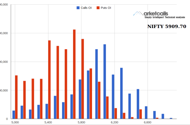 will nifty expire above 5800