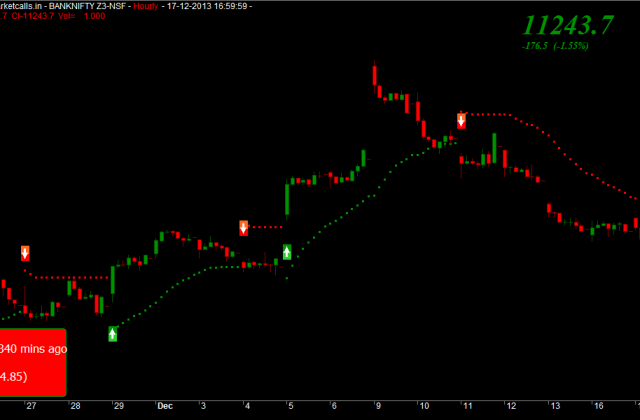 Bank Nifty Hourly]