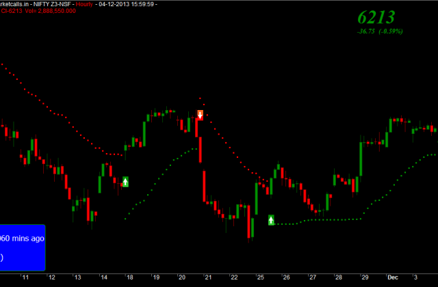 Nifty Hourly
