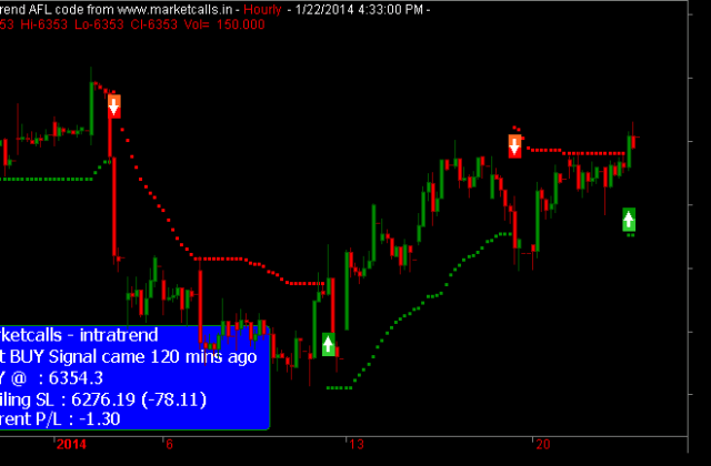 Nifty Futures Hourly(2)