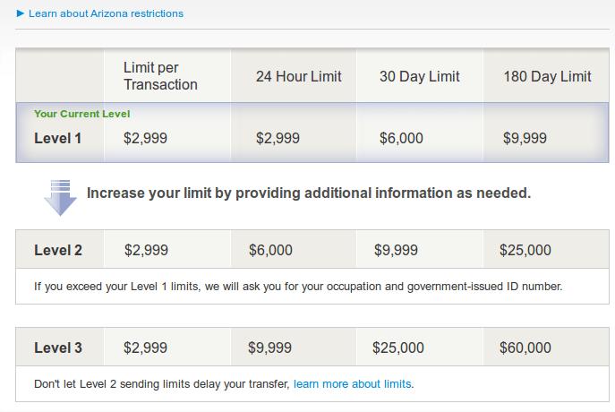 Sending Limits