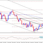 Gold Bullish Breakout Ahead – Technical Outlook