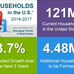 2013 Better for U.S. Households as a Whole