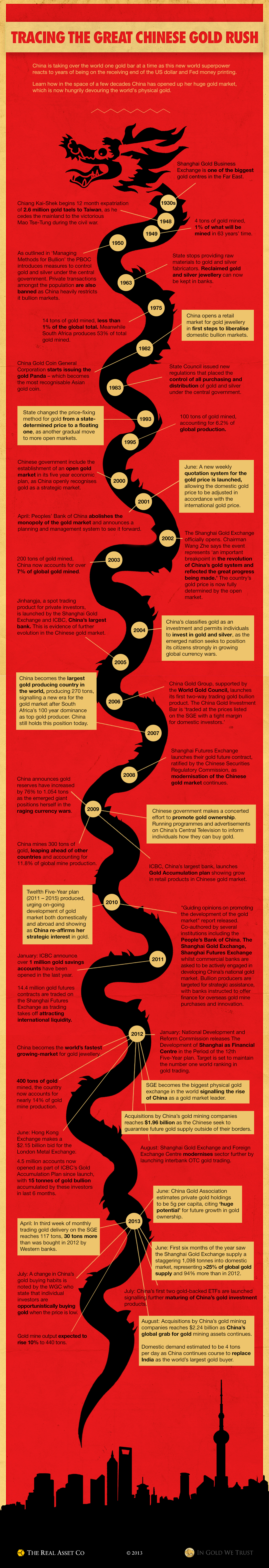 china-gold-history-infographic