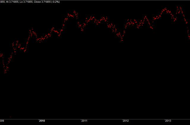 Banknifty - Nifty Ratio Charts