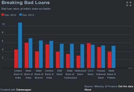 Banks with Bad Loans