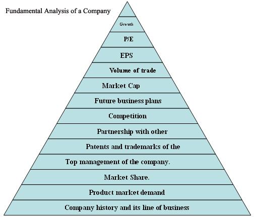fundamental-analysis