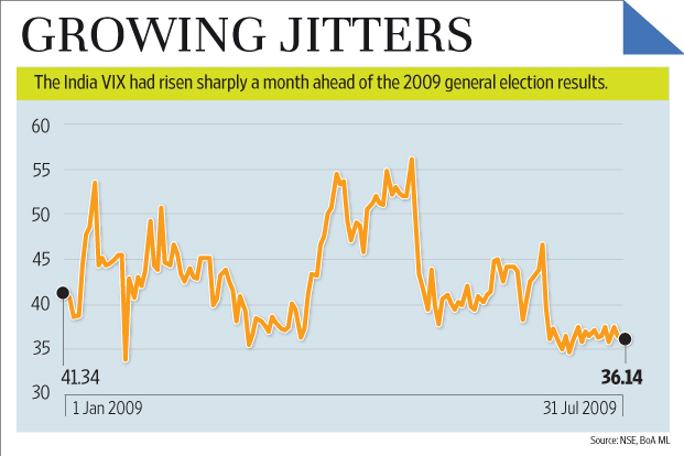 India VIX during 2009 Elections