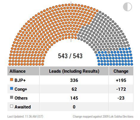 BJP Leads