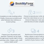 BookMyForex- The Lucrative Platform Of Money Transfer From India